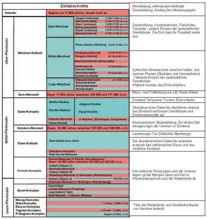 Geologie Von Haren Abb13